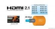 PS5的HDMI 2.1接口帶寬縮水了1/3?