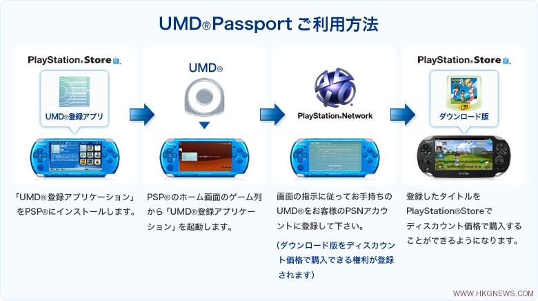 UMD Passport:能 在 PSVITA 上 進 行 各 種 遊 玩 PSP 遊 戲 的 相 關 設 定. Permanent Link to