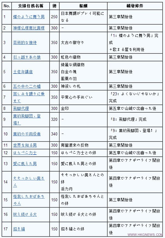 Yakuza-Isshin-say2